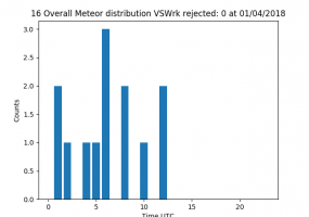 VSWrk Radiometeor CountOverall 24h