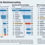 Deutschlands Wohlstand geht dahin