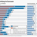 Germans, poorest in EU, pay most for EU, insulted by the EU - and grateful for it...