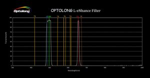 The transmission graph of the Optolong L-eNhance dual-band pass filter.